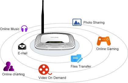 Mô hình wifi gia đình